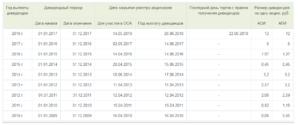 Сроки выплаты дивидендов в 2016 году