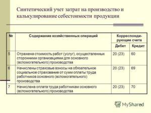 Учет затрат на сертификацию продукции