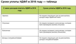 Сроки уплаты НДФЛ с суточных