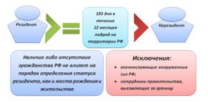 Как установить время пребывания человека на территории России для определения его статуса резидент или нерезидент