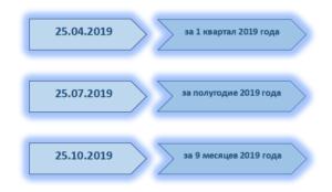 Срок уплаты УСН за 2018 год для ИП в 2019 году