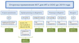 Штрафы за неприменение ККТ и отсутствие онлайн кассы в 2019 году