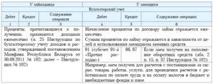 Как отразить в бухучете при налогообложении операции по получению займа иначислению процентов по нему