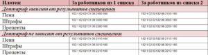 23 апреля Минфин опубликовал новые КБК по взносам с зарплаты работников