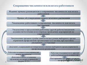 Выбор сокращаемых сотрудников и процедура увольнения по сокращению штатов