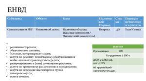 Уплата ЕНВД в Московской области