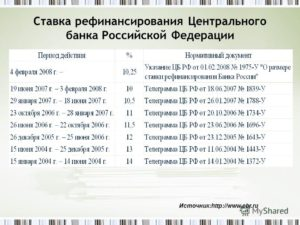 Установлена ключевая ставка ЦБ с 1 января 2017 года