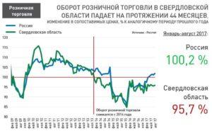 Таблица изменений для оптовой и розничной торговли с 1 июля 2018 года