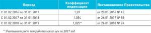 Коэффициент индексации детский пособий с 1 февраля — 2,5%
