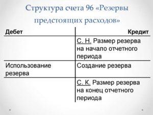 Счет 96 Резервы предстоящих расходов