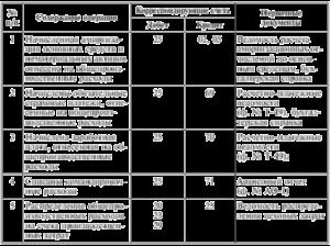 Счета и проводки по затратам на производство продукции