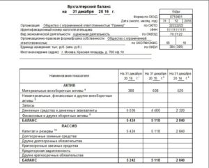 Бухгалтерская отчетность некоммерческих организаций на УСН
