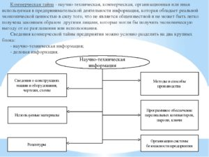 Коммерческая тайна: какие документы можно не предоставлять