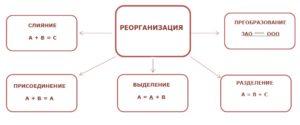 Особенности реорганизации в ООО
