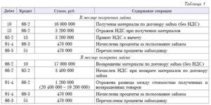 Бухгалтерские проводки по договору займа между ООО и ИП
