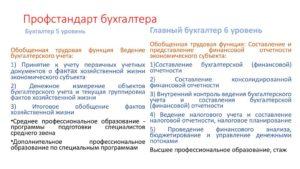 Профстандарт «Главный бухгалтер»