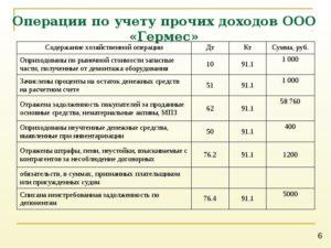 Как правильно отразить в бухгалтерском учете перечисление части прибыли