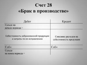 Счет 28 Брак в производстве