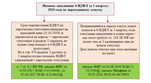 Отражение в 6 НДФЛ отпускных, когда нарушены сроки выплаты
