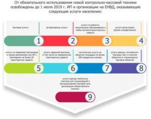 Компании на ЕНВД освобождены от онлайн касс до 1 июля 2019 года