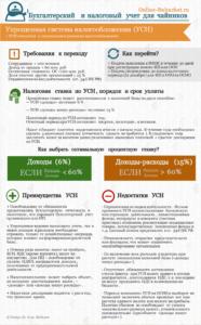 Как заполнить декларацию по УСН за 2015 год