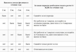 Срок сдачи 6-НДФЛ за 2018 год