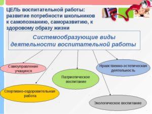 Какие виды деятельности ОКВЭД использовать при проведении тренингов, семинаров, мастер-классов?