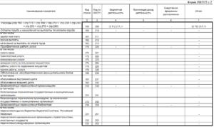 Заполнение отчета о финансовых результатах