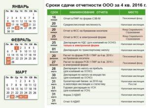 Таблица со сроками сдачи годовой отчетности при УСН за 2016 год