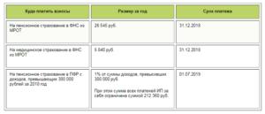Уплата фиксированных взносов ИП