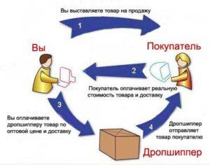 Продажа товаров через посредника