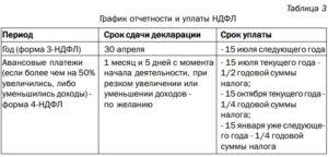 Новые сроки и порядок уплаты НДФЛ
