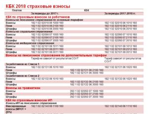 Как платить страховые взносы в апреле 2018 года: изменения