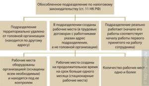 Открытие обособленных подразделений находящихся в рамках одного муниципального образования