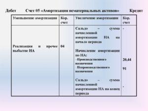 Счет 05 Амортизация нематериальных активов