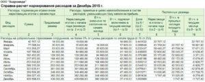 Учет расходов на ДМС