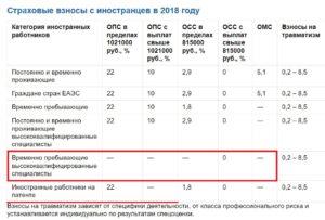 Страховые взносы за иностранцев в 2019 году