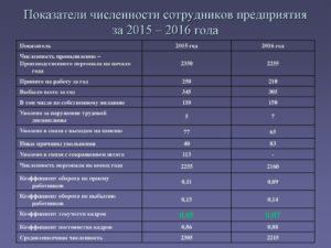 Как рассчитать среднюю численность работников для перехода на УСН