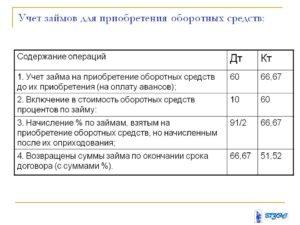 Об учете процентов по заемным средствам при строительстве