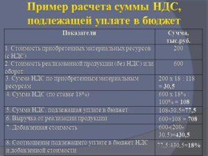 Перечисление НДС в бюджет