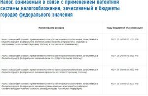 Какой КБК патент выбрать жителю Симферополя