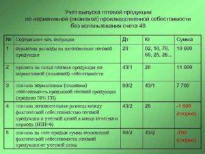 Бухгалтерский учет сырья используемого для производства собственной продукции