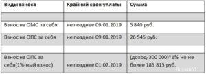 Фиксированные платежи ИП в 2019 году за себя
