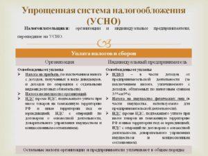 Минфин: с 1 января 2019 года для ИП на УСН отменяются все декларации