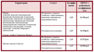 МРОТ с 2019 года в Алтайском крае с районным коэффициентом