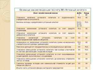 Как отразить в бухгалтерском и налоговом учете увеличение уставного капитала