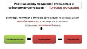 Разница между оптовой и розничной торговлей очевидна
