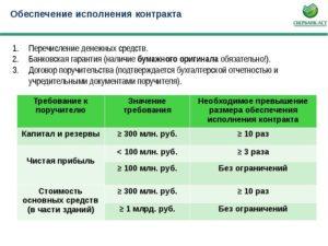Замена обеспечения контракта в виде денежных средств на банковскую гарантию