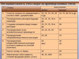 Учет расходов, связанных с проживанием и питанием сотрудников в бухгалтерском учете
