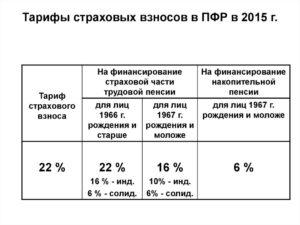 Как считать дополнительный платеж по взносам в ПФР в 2015 году